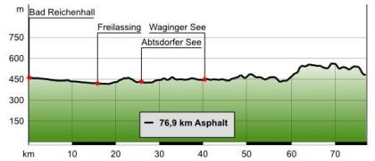 Höhenprofil Erste Etappe der BR Radltour
